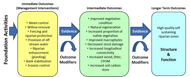 Simplified outcomes hierarchy for riparian zones adapted from the Murray LLS MERI framework (Brooks et al, 2011).  This monitoring program is a foundation activity that will collect evidence for the achievement of outcomes and the factors that modify them, and influence subsequent riparian management.