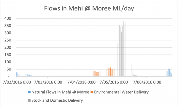 Flows in the Mehi at Moree ML per day.